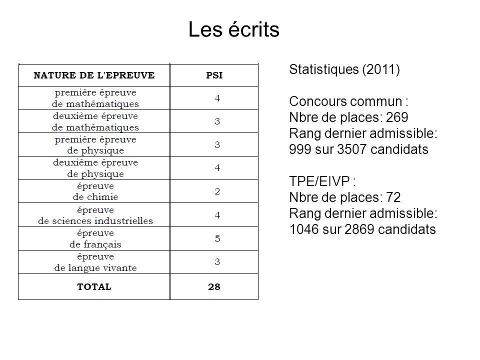 Les écrits Statistiques (2011) Concours commun : Nbre de places: 269 Rang dernier admissible: 999 sur 3507 candidats TPE/EIVP : Nbre de places: 72 Rang dernier admissible: 1046 sur 2869 candidats