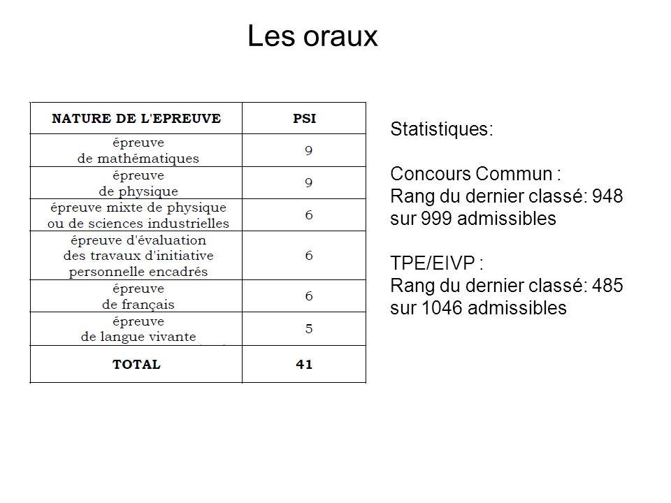 Les oraux Statistiques: Concours Commun : Rang du dernier classé: 948 sur 999 admissibles TPE/EIVP : Rang du dernier classé: 485 sur 1046 admissibles