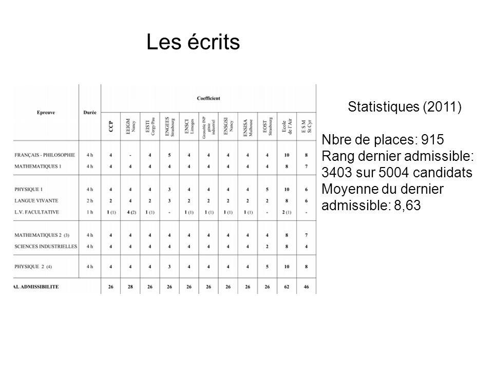 Les écrits Statistiques (2011) Nbre de places: 915 Rang dernier admissible: 3403 sur 5004 candidats Moyenne du dernier admissible: 8,63