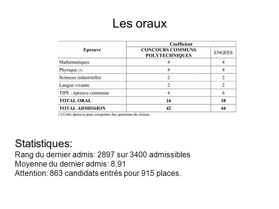 Les oraux Statistiques: Rang du dernier admis: 2897 sur 3400 admissibles Moyenne du dernier admis: 8,91 Attention: 863 candidats entrés pour 915 places.