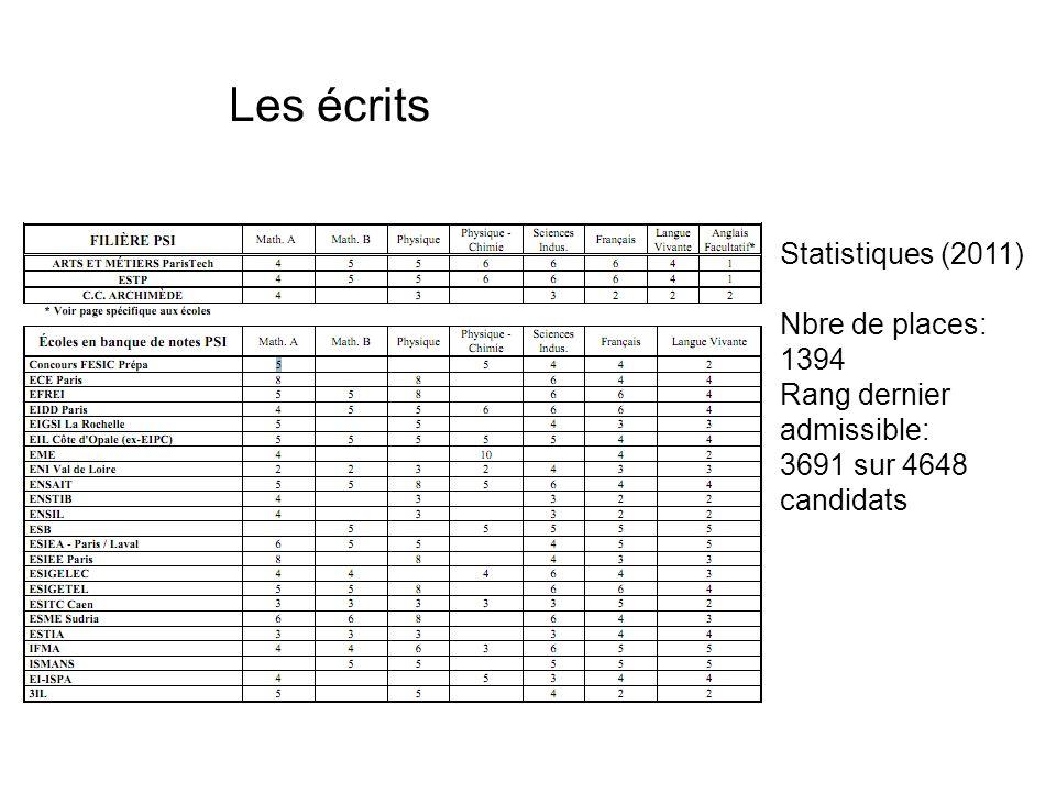 Les écrits Statistiques (2011) Nbre de places: 1394 Rang dernier admissible: 3691 sur 4648 candidats