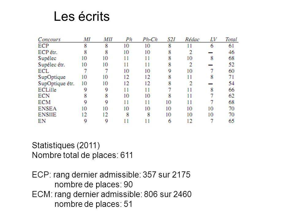 Les écrits Statistiques (2011) Nombre total de places: 611 ECP: rang dernier admissible: 357 sur 2175 nombre de places: 90 ECM: rang dernier admissible: 806 sur 2460 nombre de places: 51