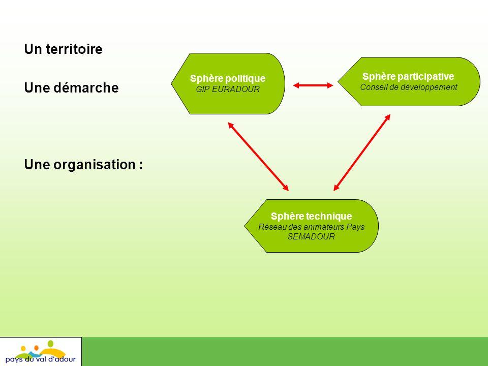 Un territoire Sphère politique GIP EURADOUR Sphère participative Conseil de développement Sphère technique Réseau des animateurs Pays SEMADOUR Une organisation : Une démarche