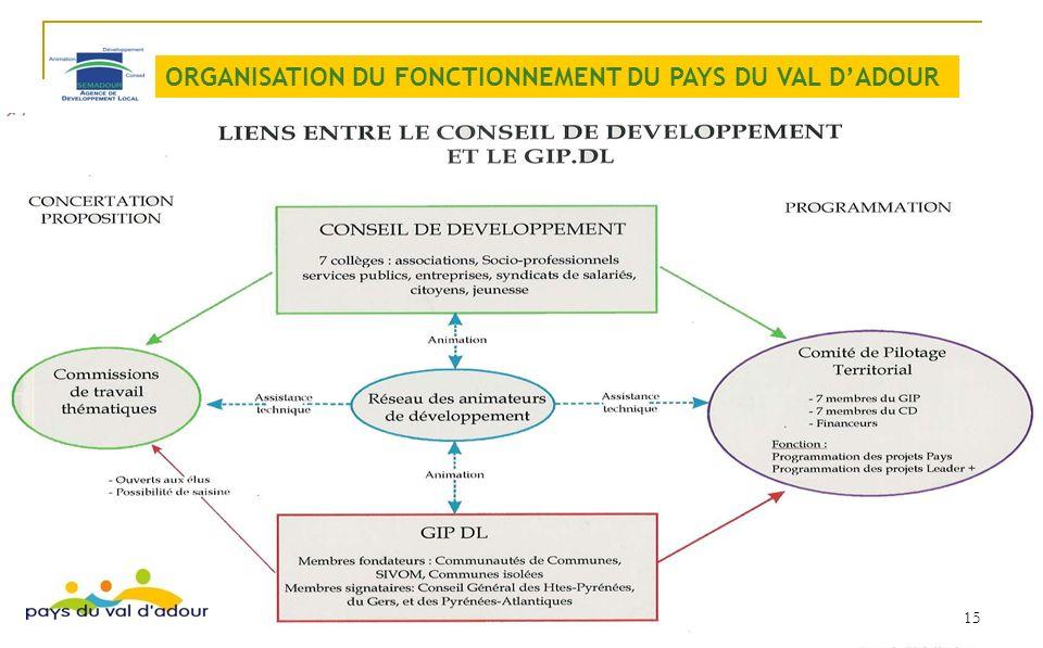 ORGANISATION DU FONCTIONNEMENT DU PAYS DU VAL DADOUR 15