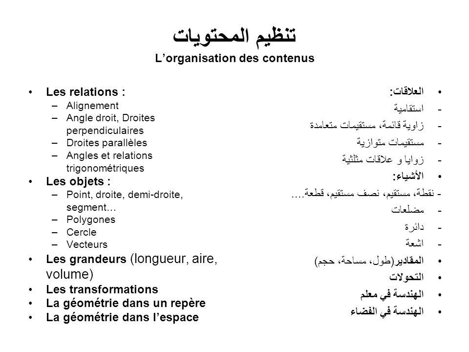 تنظيم المحتويات Lorganisation des contenus Les relations : –Alignement –Angle droit, Droites perpendiculaires –Droites parallèles –Angles et relations