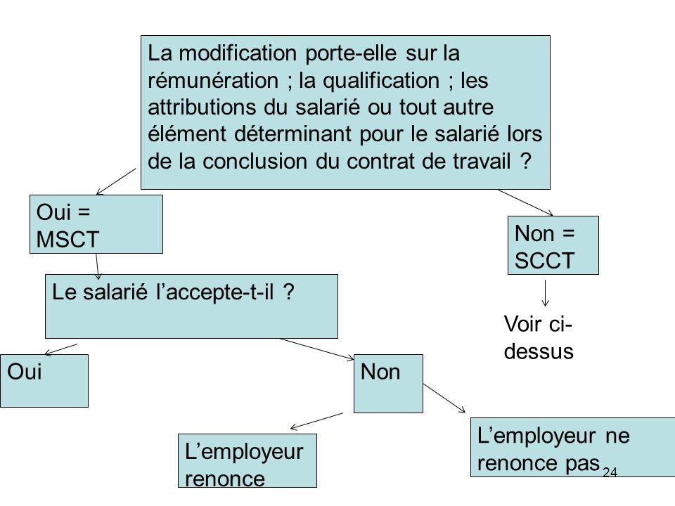 La modification porte-elle sur la rémunération ; la qualification ; les attributions du salarié ou tout autre élément déterminant pour le salarié lors