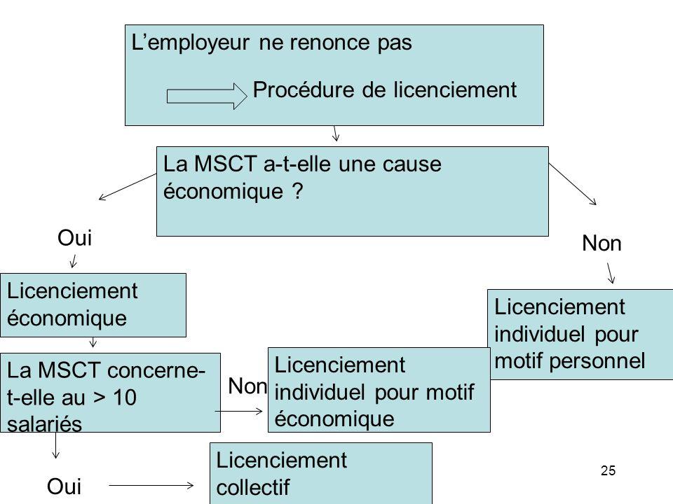 o Lemployeur ne renonce pas Procédure de licenciement La MSCT a-t-elle une cause économique ? Licenciement économique Licenciement individuel pour mot