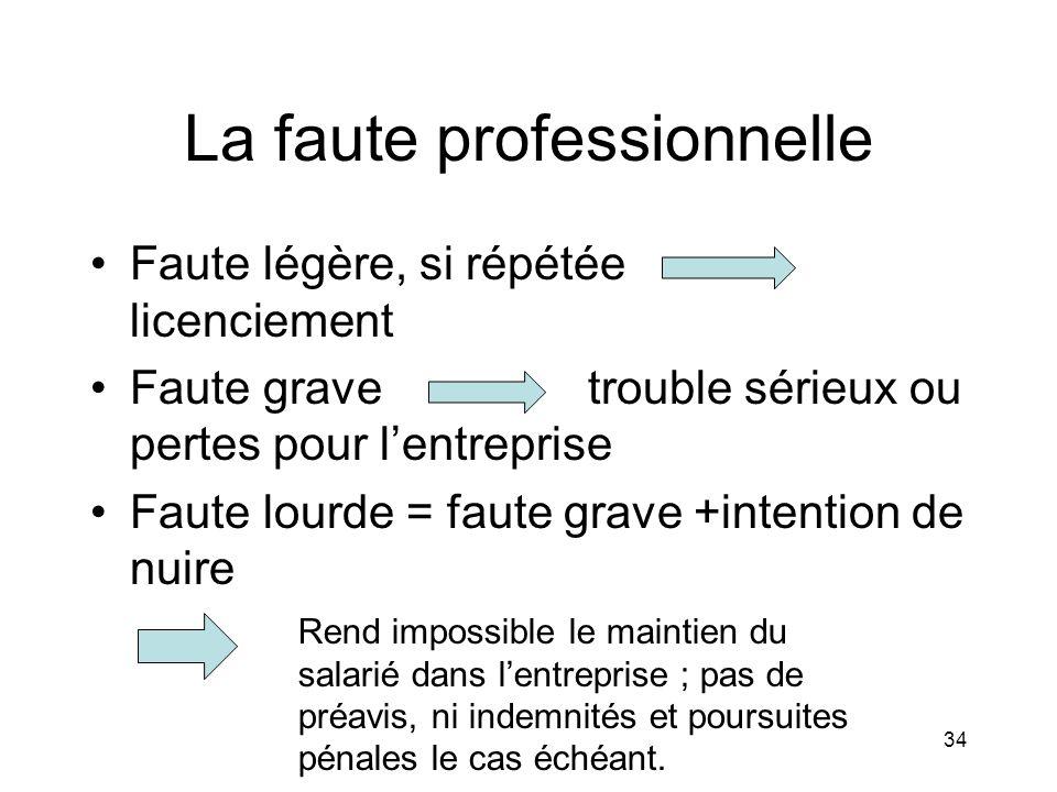 La faute professionnelle Faute légère, si répétée licenciement Faute grave trouble sérieux ou pertes pour lentreprise Faute lourde = faute grave +inte