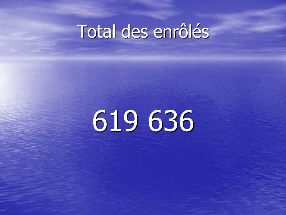 Total des enrôlés 619 636