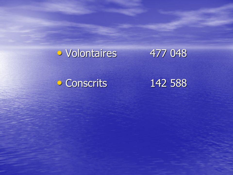Volontaires477 048 Volontaires477 048 Conscrits142 588 Conscrits142 588