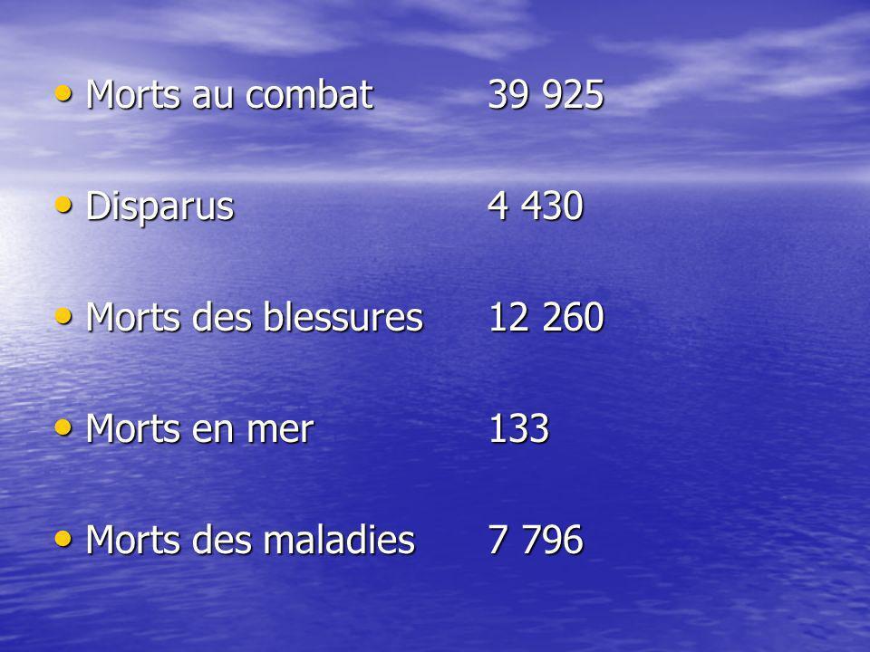 Total des blessés 172 950
