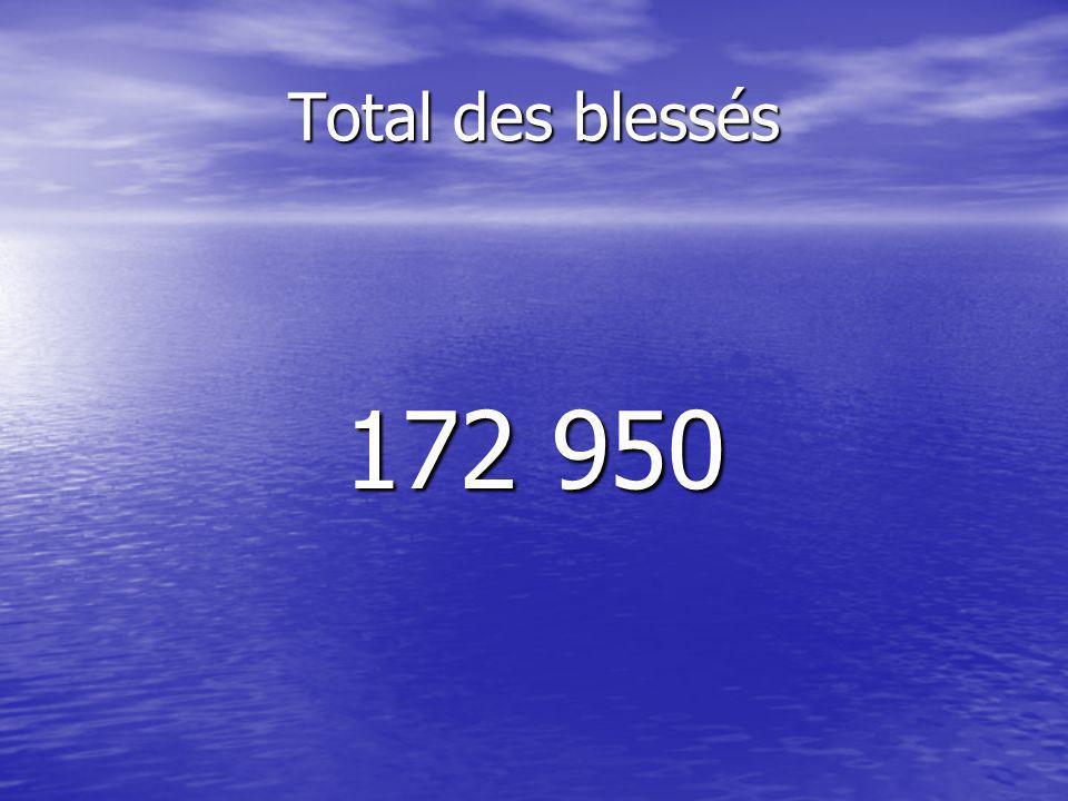 Blessés au combat126 594 Blessés au combat126 594 Gazés11 572 Gazés11 572 Blessés permanents34 784 Blessés permanents34 784 (handicapés…) (handicapés…)