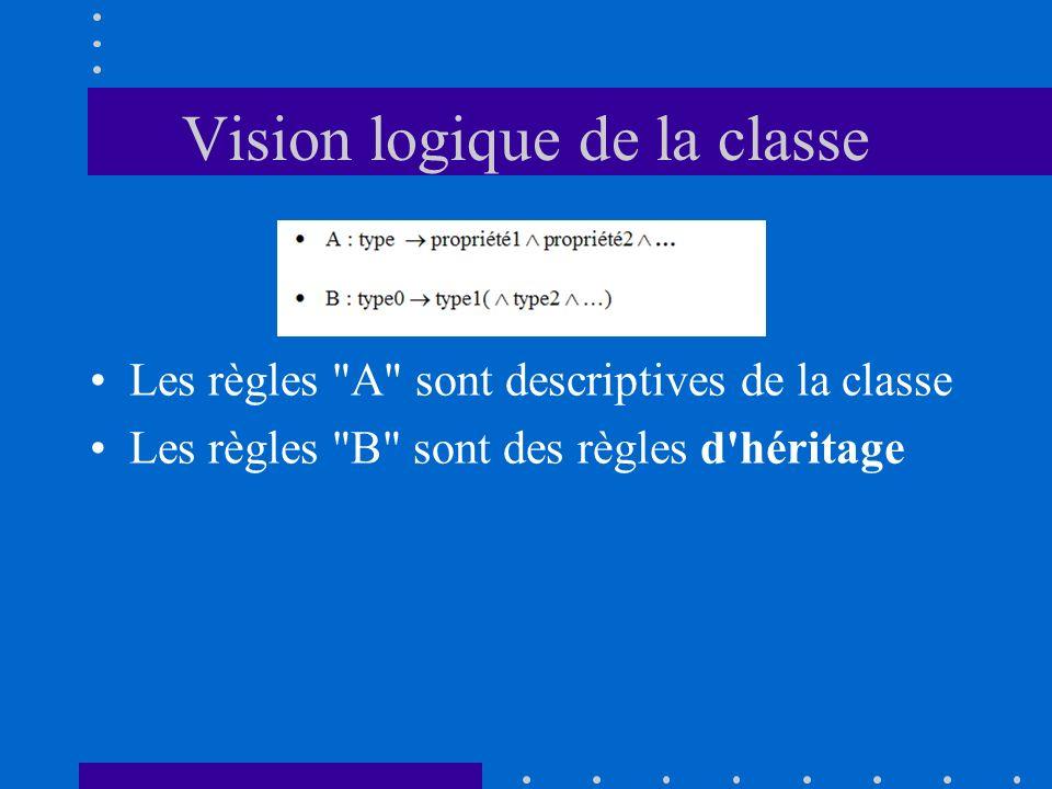 Vision logique de la classe Les règles A sont descriptives de la classe Les règles B sont des règles d héritage