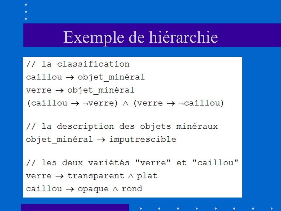 Exemple de hiérarchie