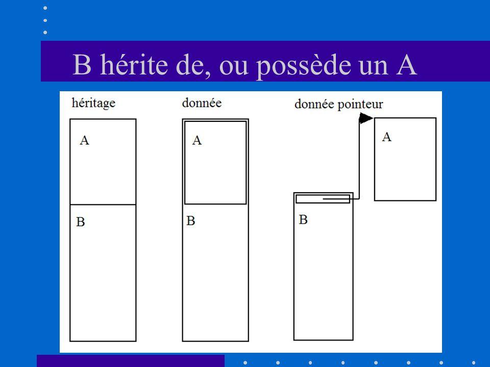 B hérite de, ou possède un A