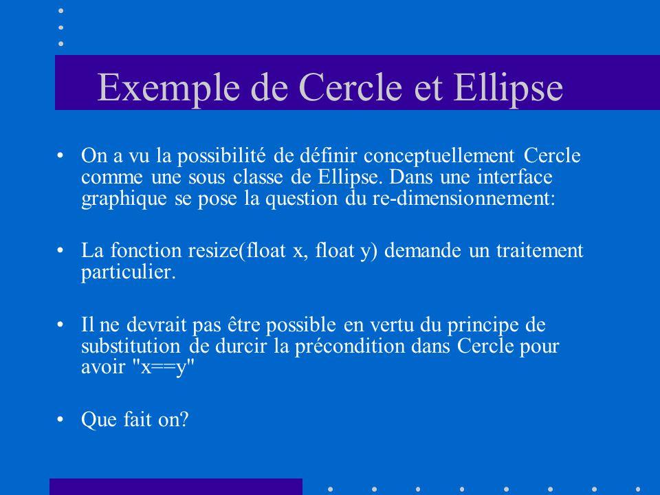 Exemple de Cercle et Ellipse On a vu la possibilité de définir conceptuellement Cercle comme une sous classe de Ellipse. Dans une interface graphique