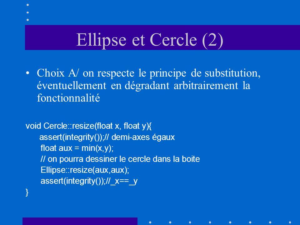 Ellipse et Cercle (2) Choix A/ on respecte le principe de substitution, éventuellement en dégradant arbitrairement la fonctionnalité void Cercle::resize(float x, float y){ assert(integrity());// demi-axes égaux float aux = min(x,y); // on pourra dessiner le cercle dans la boite Ellipse::resize(aux,aux); assert(integrity());//_x==_y }