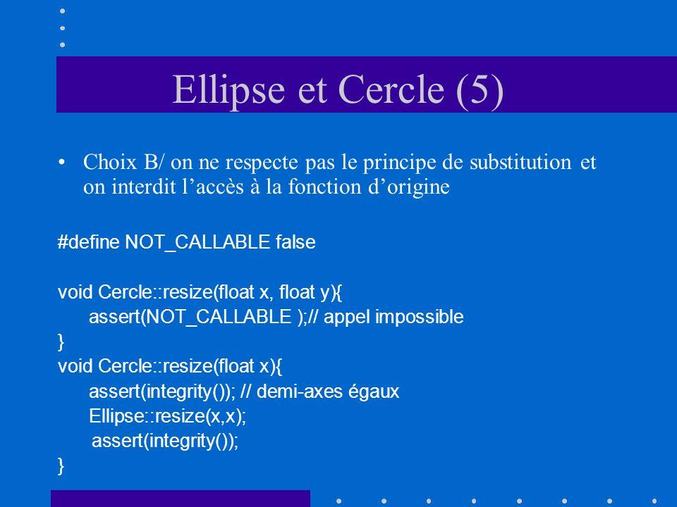 Ellipse et Cercle (5) Choix B/ on ne respecte pas le principe de substitution et on interdit laccès à la fonction dorigine #define NOT_CALLABLE false void Cercle::resize(float x, float y){ assert(NOT_CALLABLE );// appel impossible } void Cercle::resize(float x){ assert(integrity()); // demi-axes égaux Ellipse::resize(x,x); assert(integrity()); }