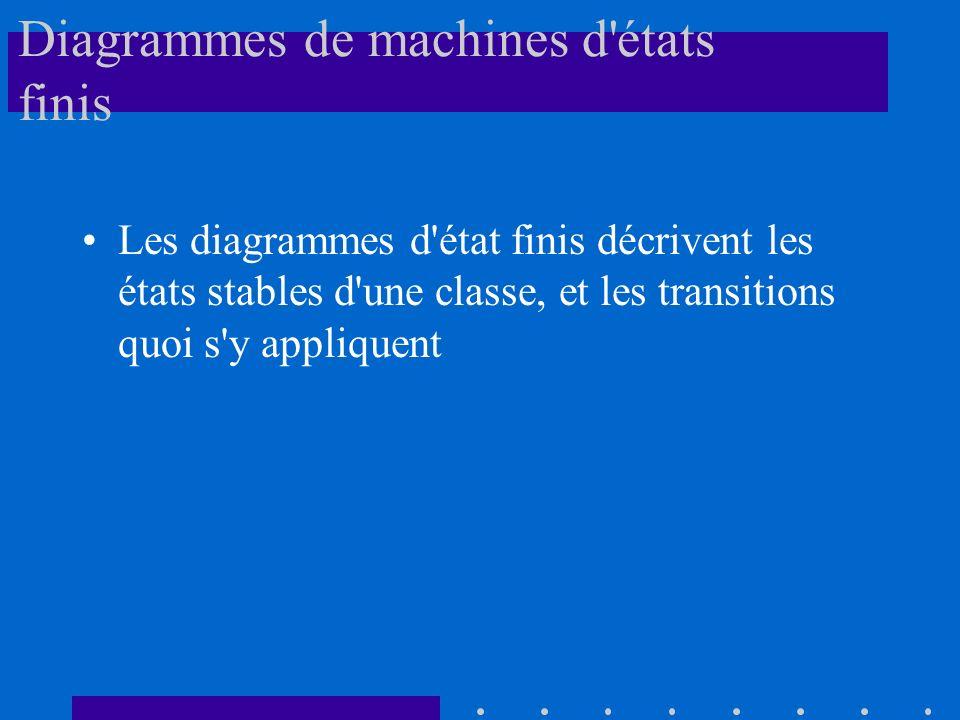Diagrammes de machines d états finis Les diagrammes d état finis décrivent les états stables d une classe, et les transitions quoi s y appliquent