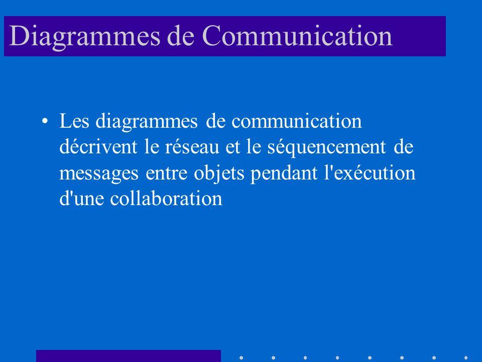 Diagrammes de Communication Les diagrammes de communication décrivent le réseau et le séquencement de messages entre objets pendant l exécution d une collaboration