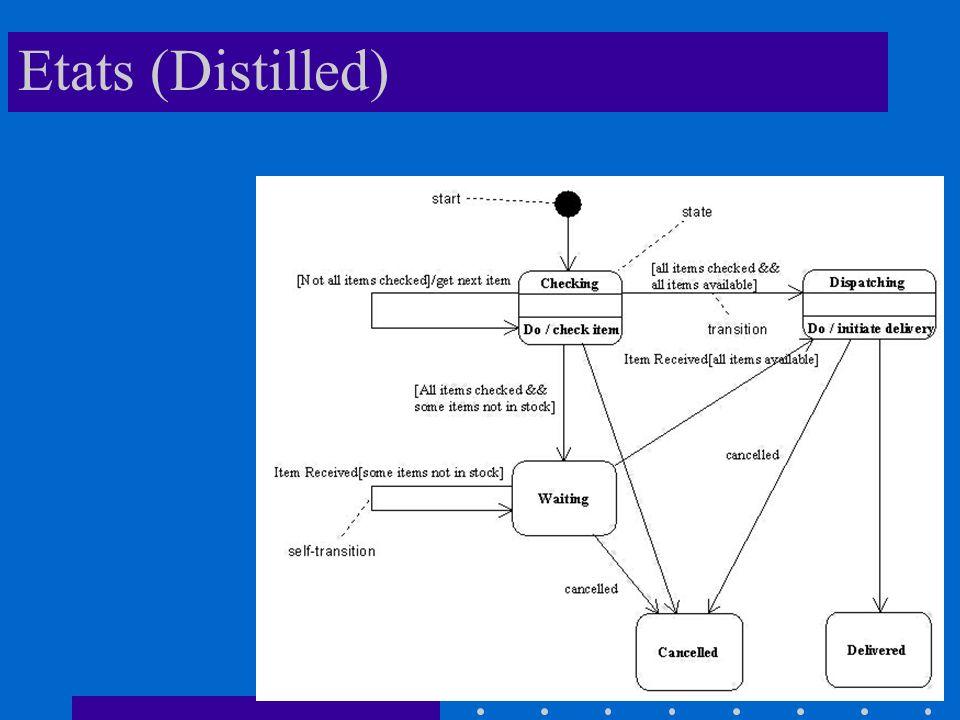 Etats (Distilled)