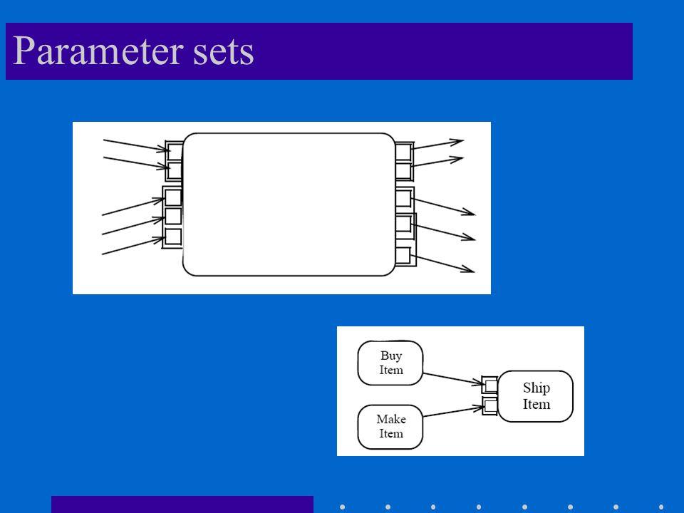 Parameter sets