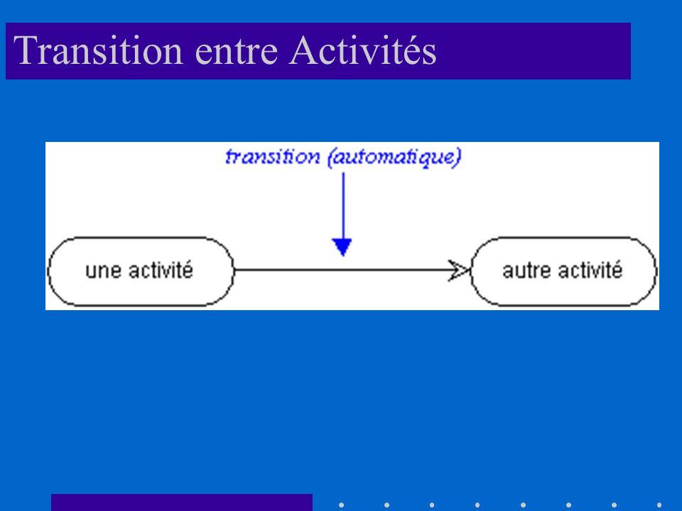Transition entre Activités