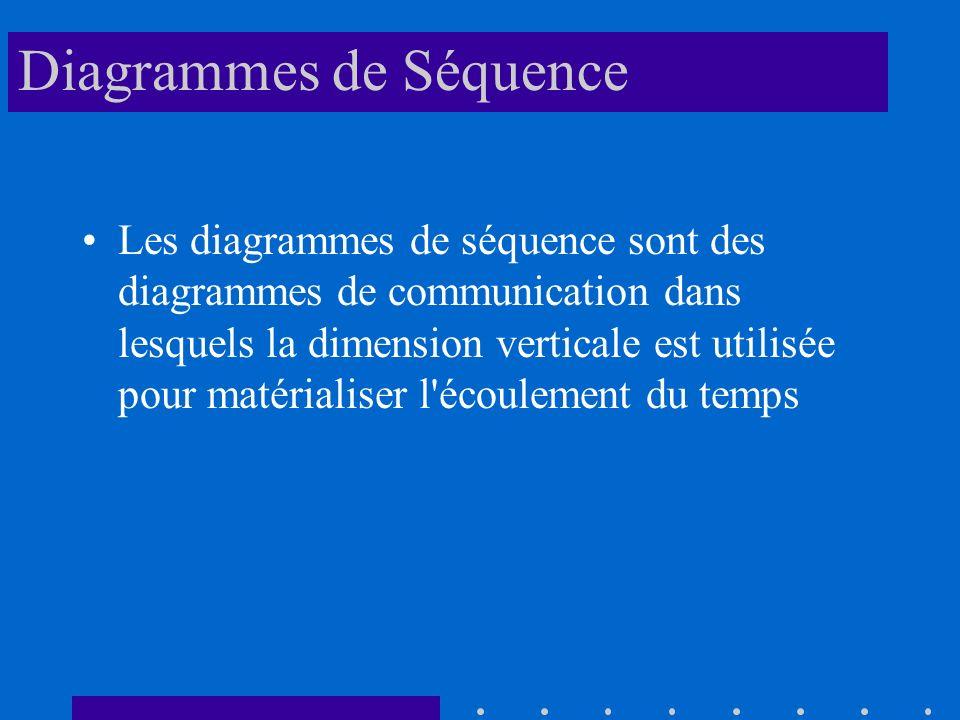 Diagrammes de Séquence Les diagrammes de séquence sont des diagrammes de communication dans lesquels la dimension verticale est utilisée pour matérialiser l écoulement du temps
