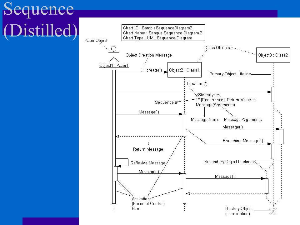 Sequence (Distilled)