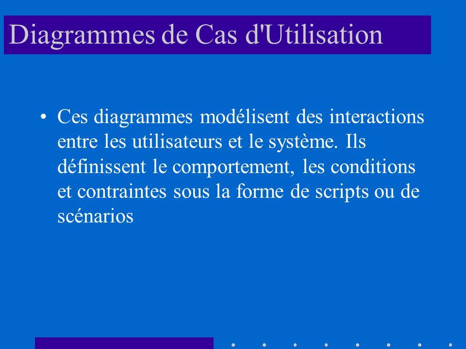 Diagrammes de Cas d Utilisation Ces diagrammes modélisent des interactions entre les utilisateurs et le système.