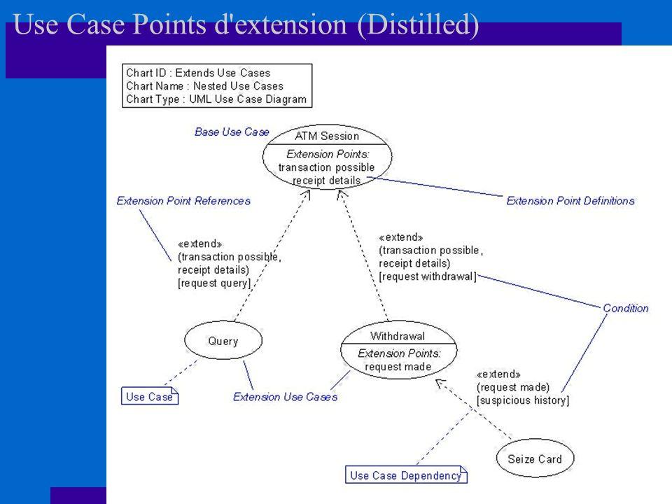Use Case Points d extension (Distilled)