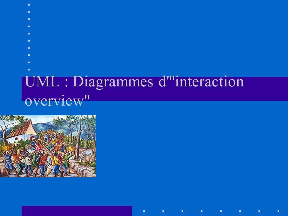 UML : Diagrammes d interaction overview