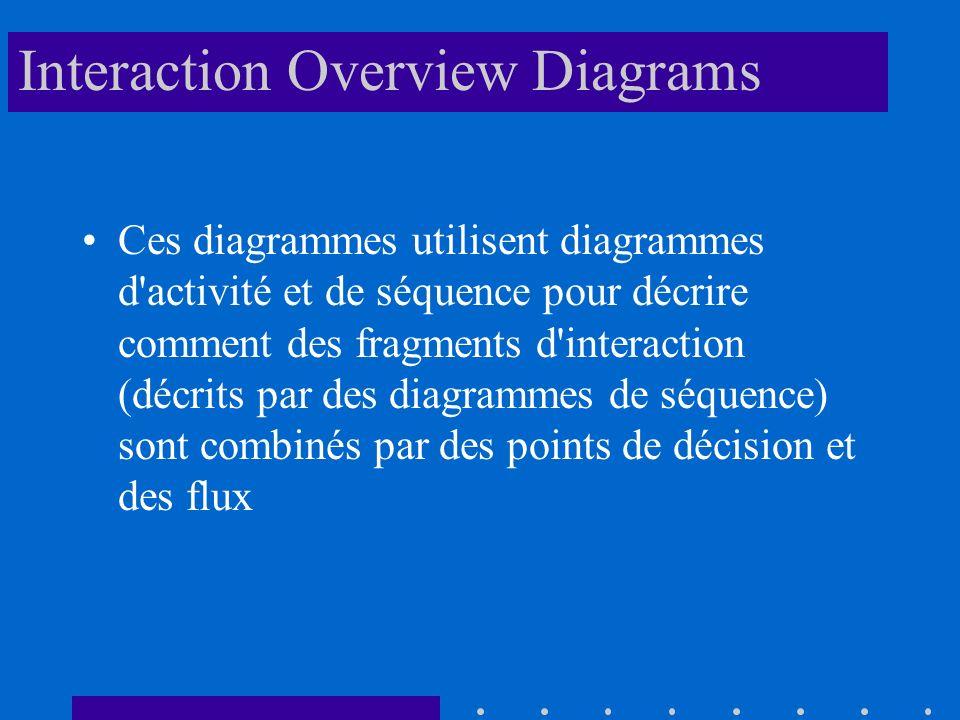 Interaction Overview Diagrams Ces diagrammes utilisent diagrammes d activité et de séquence pour décrire comment des fragments d interaction (décrits par des diagrammes de séquence) sont combinés par des points de décision et des flux