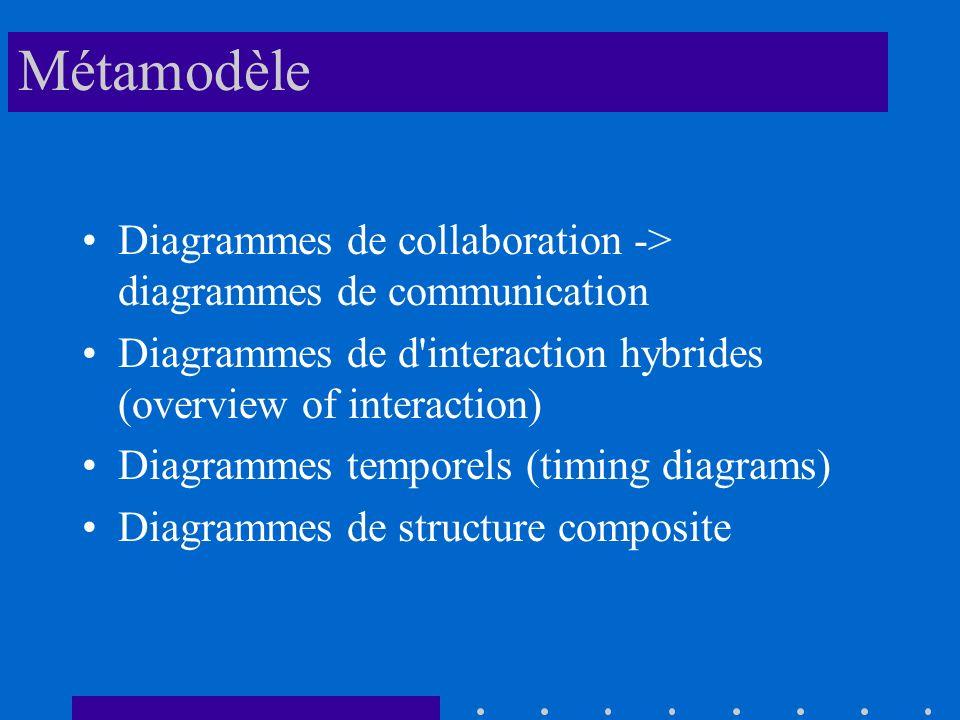 Métamodèle Diagrammes de collaboration -> diagrammes de communication Diagrammes de d interaction hybrides (overview of interaction) Diagrammes temporels (timing diagrams) Diagrammes de structure composite