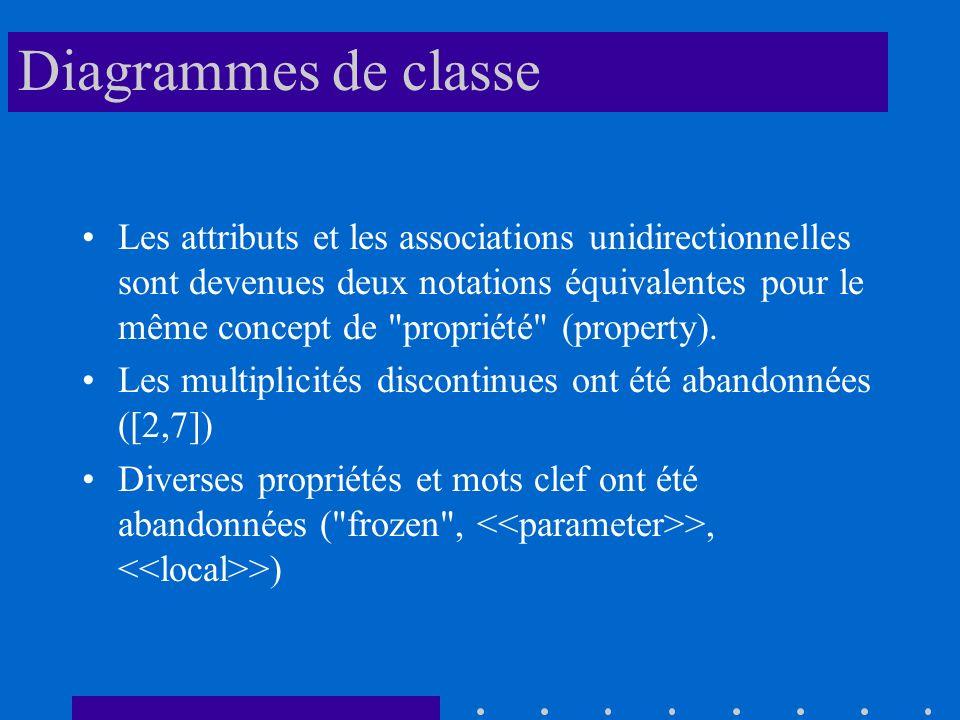Diagrammes de classe Les attributs et les associations unidirectionnelles sont devenues deux notations équivalentes pour le même concept de propriété (property).