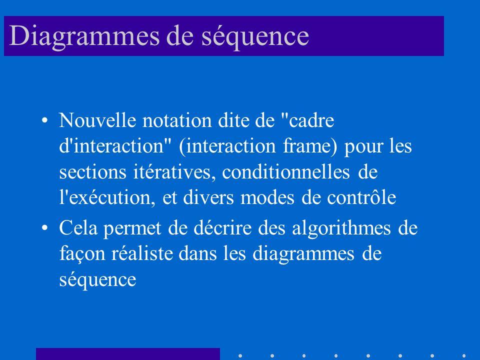 Diagrammes de séquence Nouvelle notation dite de cadre d interaction (interaction frame) pour les sections itératives, conditionnelles de l exécution, et divers modes de contrôle Cela permet de décrire des algorithmes de façon réaliste dans les diagrammes de séquence