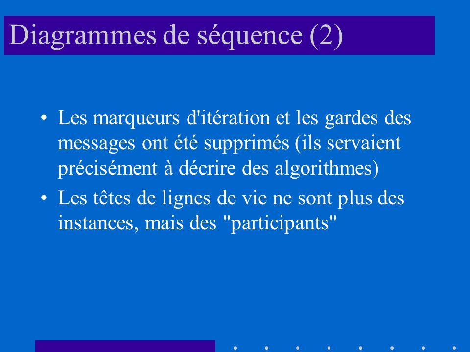 Diagrammes de séquence (2) Les marqueurs d itération et les gardes des messages ont été supprimés (ils servaient précisément à décrire des algorithmes) Les têtes de lignes de vie ne sont plus des instances, mais des participants