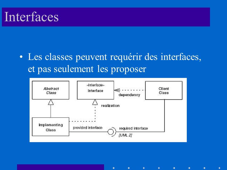 Interfaces Les classes peuvent requérir des interfaces, et pas seulement les proposer