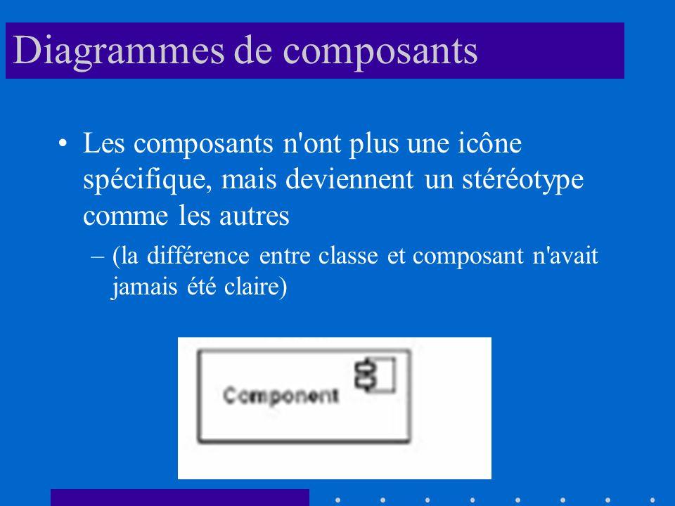 Diagrammes de composants Les composants n ont plus une icône spécifique, mais deviennent un stéréotype comme les autres –(la différence entre classe et composant n avait jamais été claire)