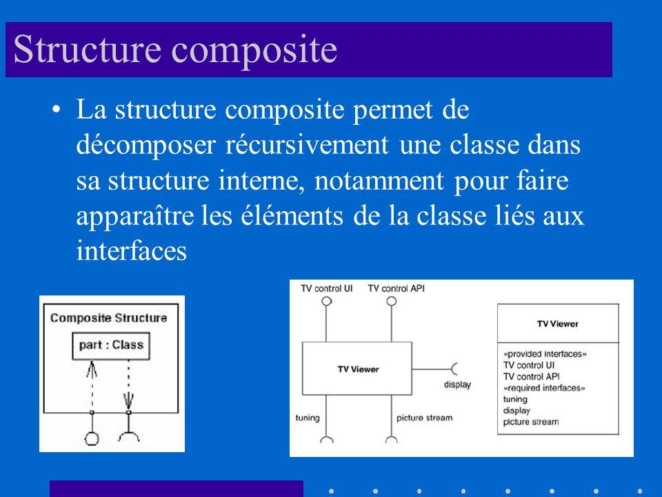 Structure composite La structure composite permet de décomposer récursivement une classe dans sa structure interne, notamment pour faire apparaître les éléments de la classe liés aux interfaces