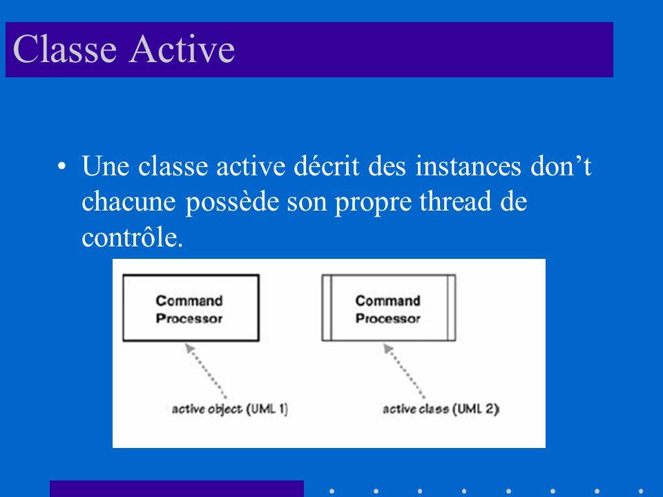 Classe Active Une classe active décrit des instances dont chacune possède son propre thread de contrôle.