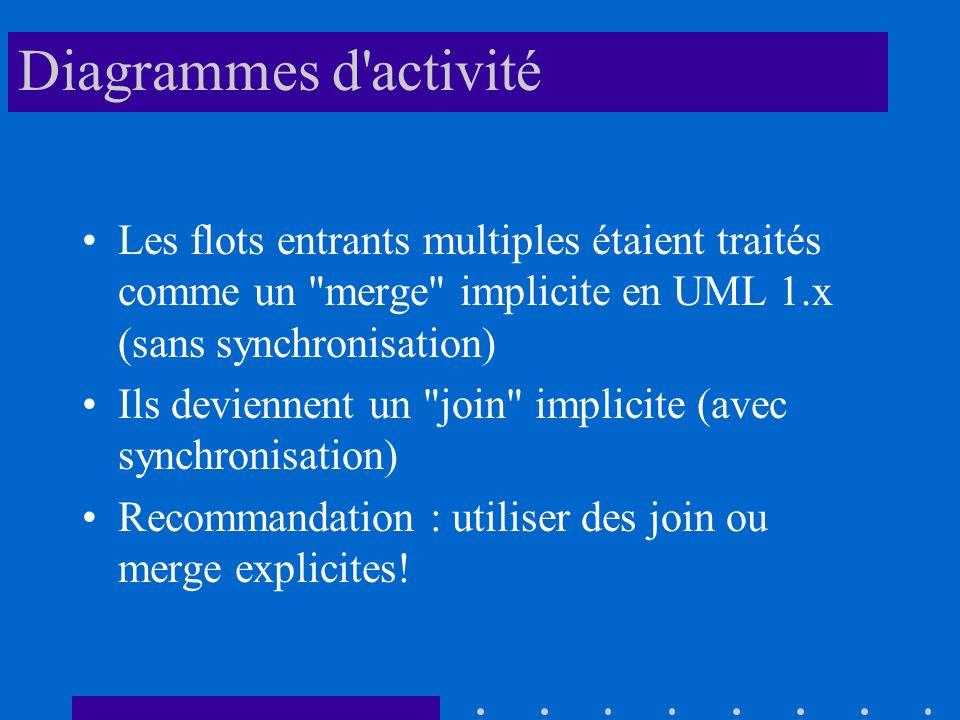 Diagrammes d activité Les flots entrants multiples étaient traités comme un merge implicite en UML 1.x (sans synchronisation) Ils deviennent un join implicite (avec synchronisation) Recommandation : utiliser des join ou merge explicites!