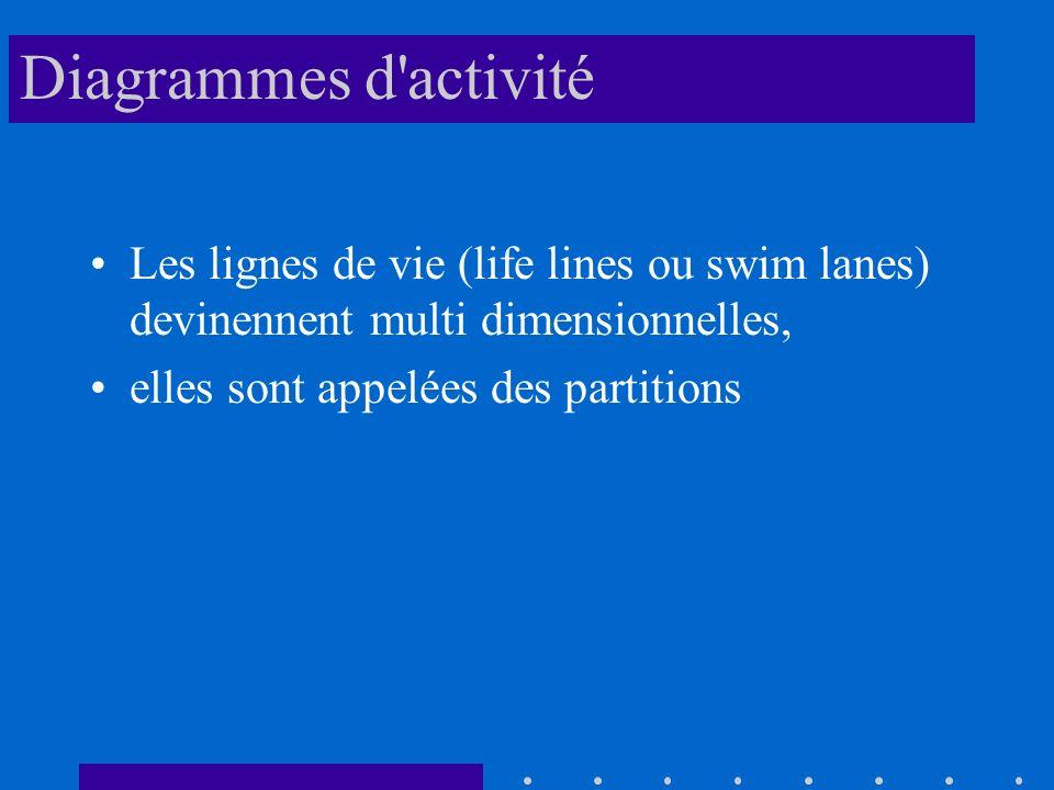 Diagrammes d activité Les lignes de vie (life lines ou swim lanes) devinennent multi dimensionnelles, elles sont appelées des partitions
