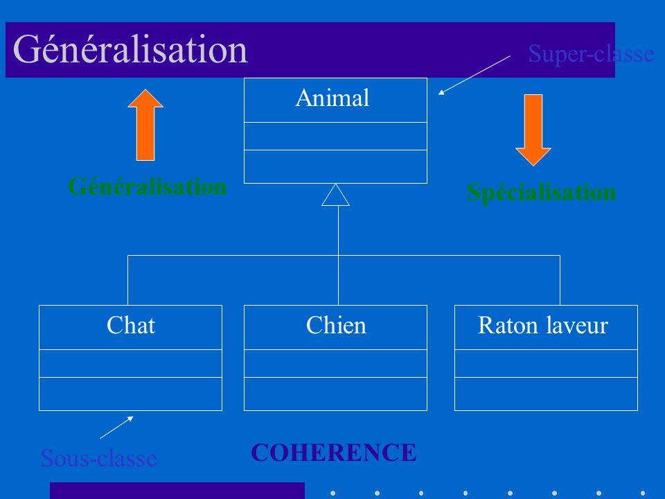 Animal ChatChienRaton laveur Généralisation Spécialisation COHERENCE Super-classe Sous-classe Généralisation