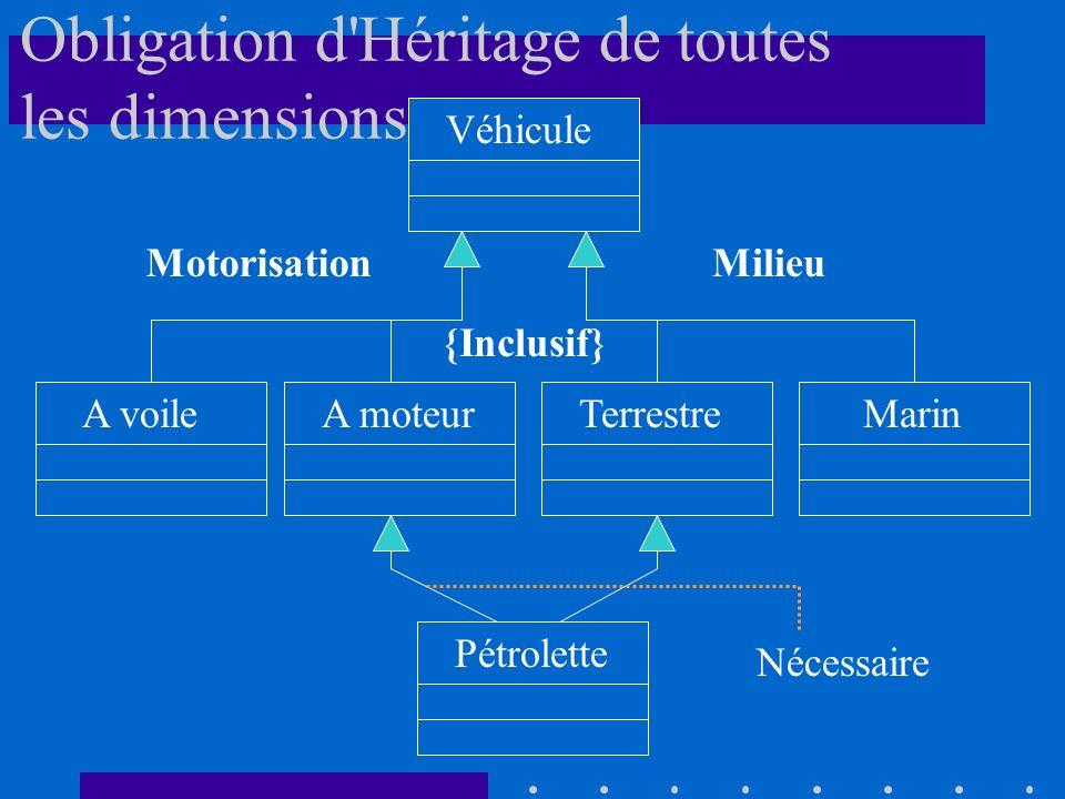 Véhicule A voileTerrestreA moteurMarin Pétrolette MotorisationMilieu {Inclusif} Nécessaire Obligation d Héritage de toutes les dimensions