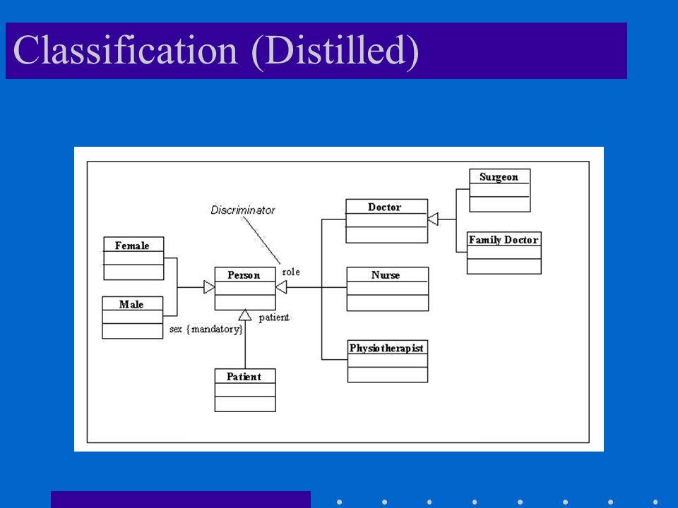 Classification (Distilled)