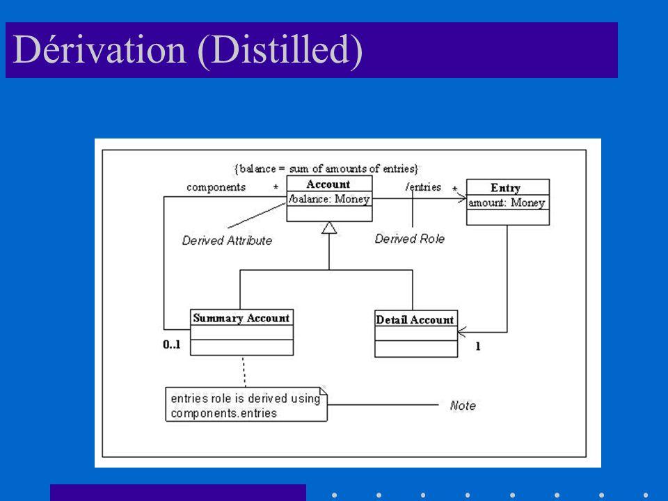 Dérivation (Distilled)