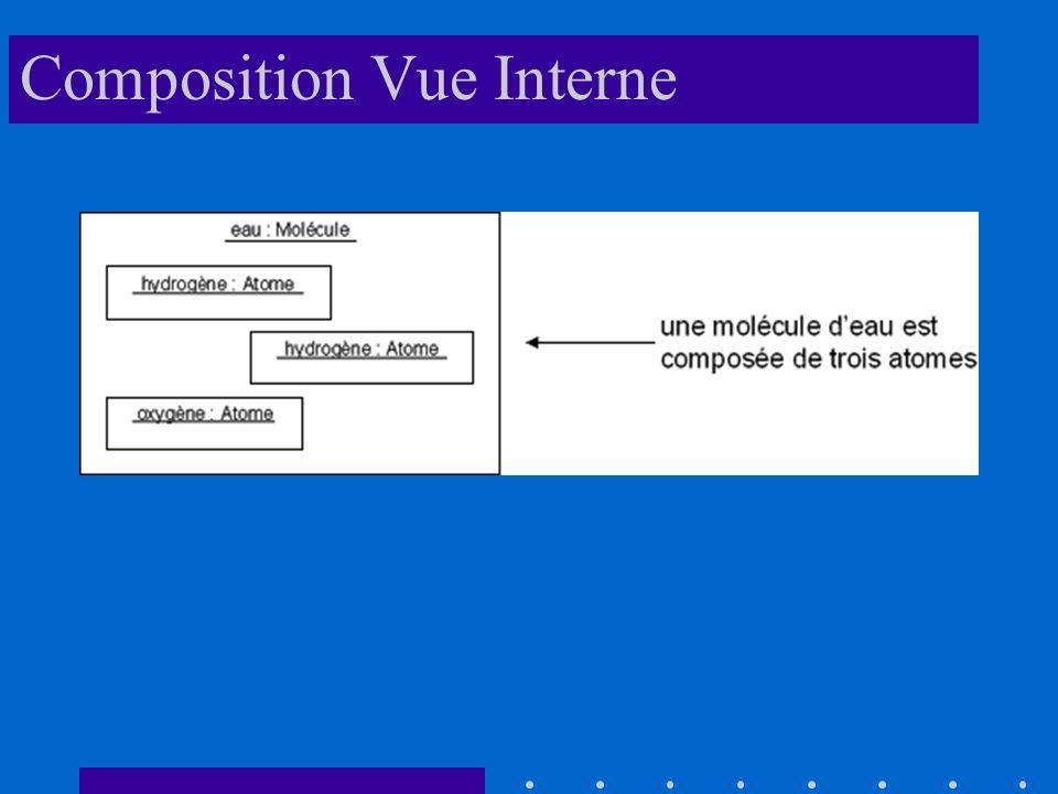 Composition Vue Interne