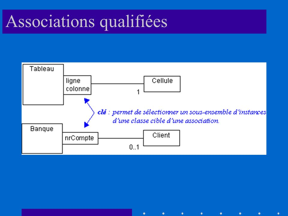 Associations qualifiées