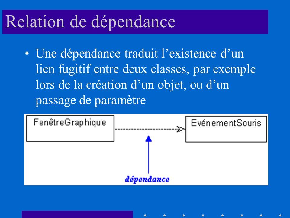Relation de dépendance Une dépendance traduit lexistence dun lien fugitif entre deux classes, par exemple lors de la création dun objet, ou dun passage de paramètre